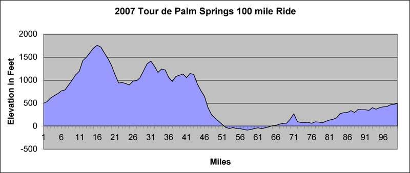 Tour De Palm Springs Elevation Map